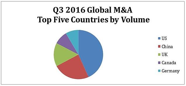Q3 2016 M&A Activity - Versailles Group, Ltd.